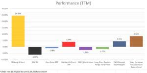 Abbildung: Konkurrenzvergleich der Jahresperformance (03/2018 bis 03/2019)